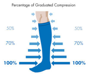 Compression Stockings The Ultimate Vein Guide